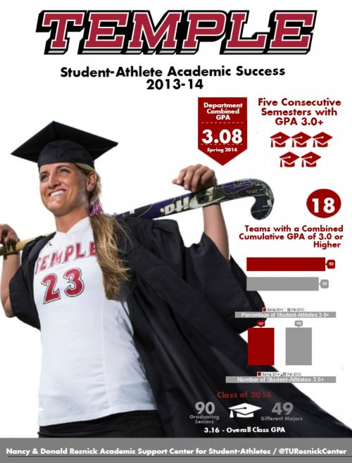 Student Athlete Stats
